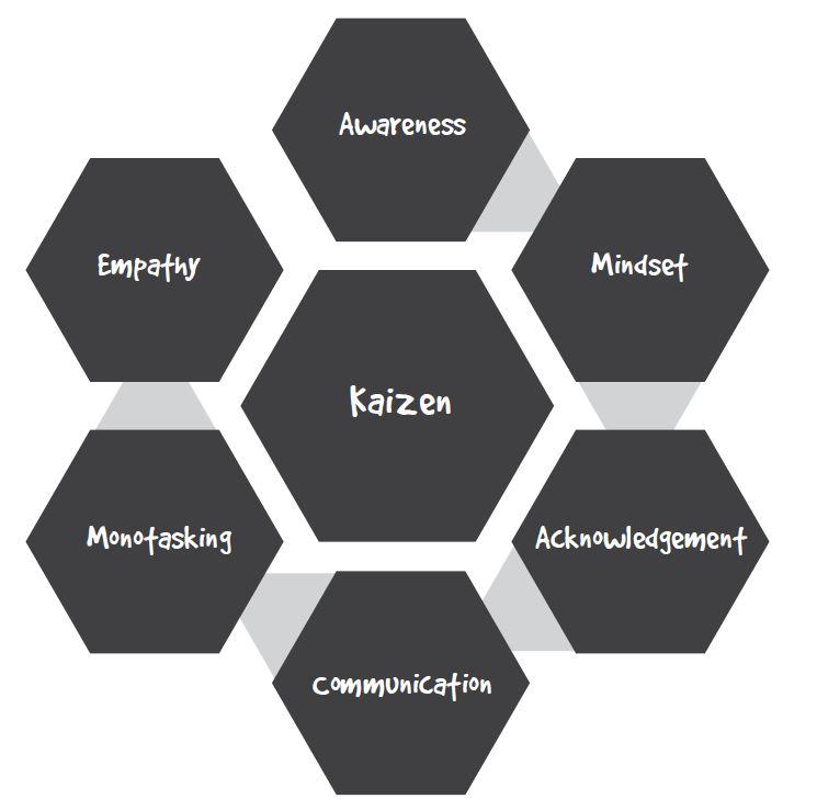 7 Step Secure Methodology - Christian Espinosa