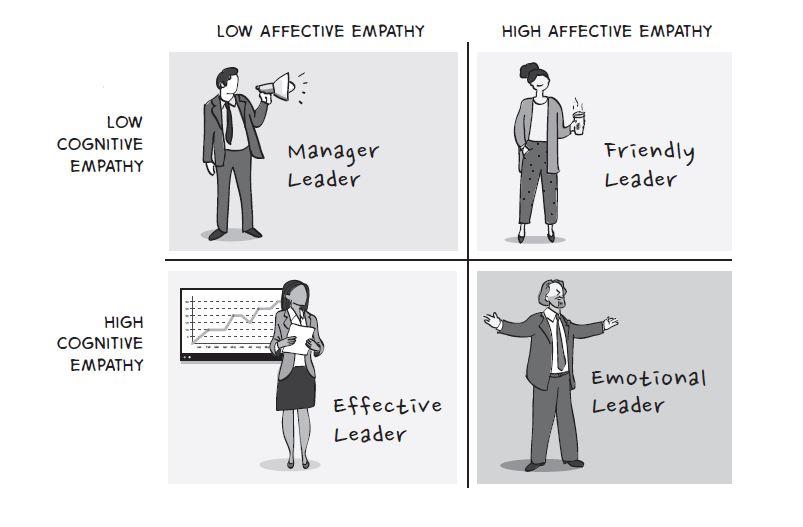 Cognitive vs Affective Empathy