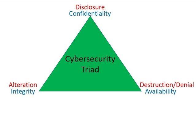 cybersecurity cia triad